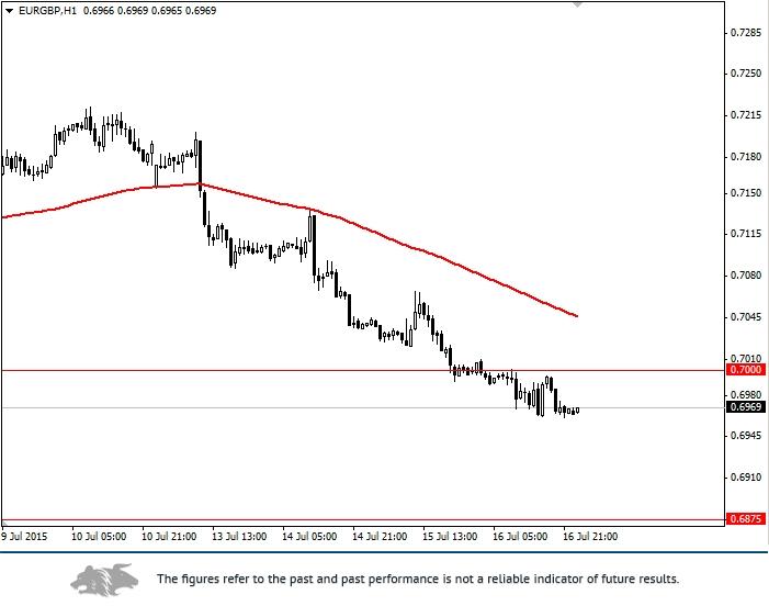 EUR/GBP: general analysis