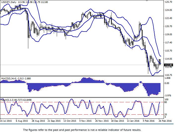 USD/JPY: tăng trưởng trong cặp giá