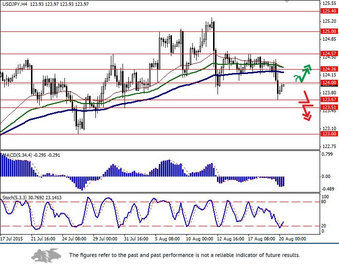 USD/JPY: Yen strengthened