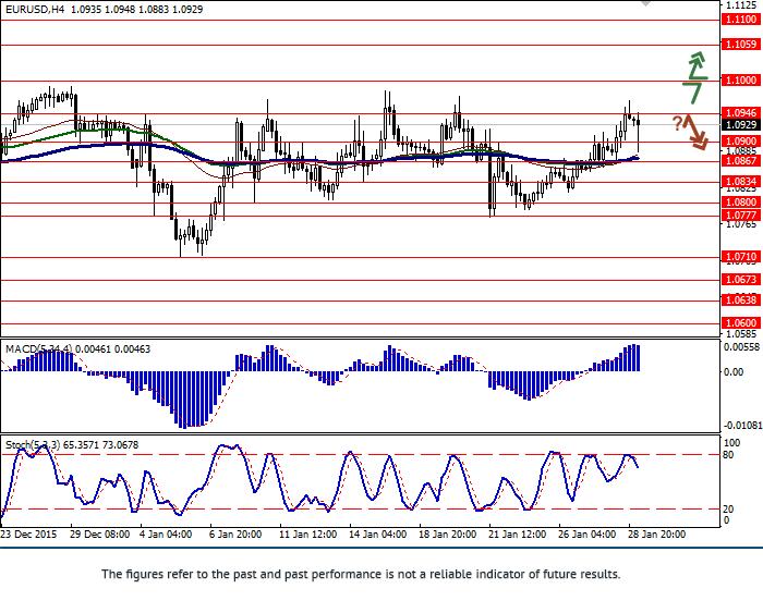 EUR/USD: ทั้งคู่แข็งค่า