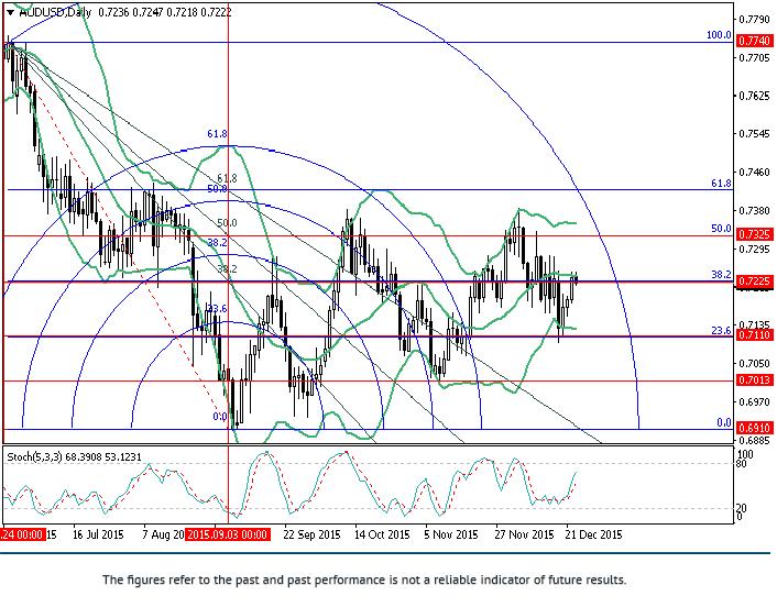 AUD/USD: Fibonacci analysis