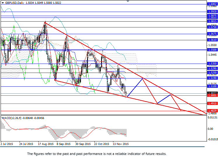 GBP/USD: downward trend is getting stronger