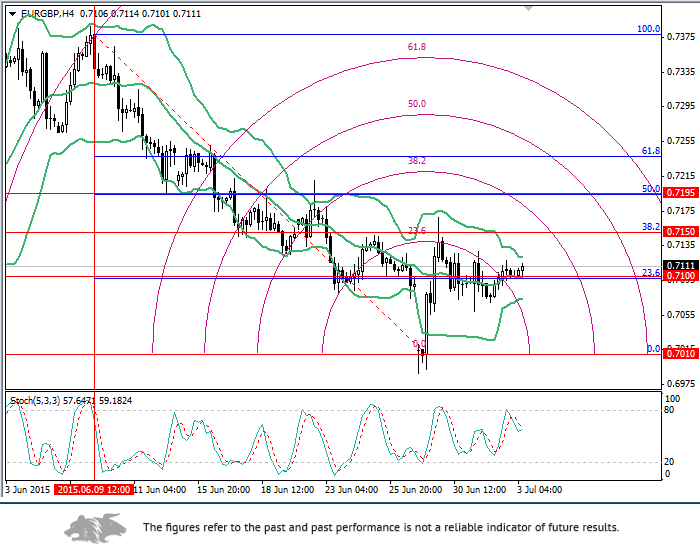 EUR/GBP: Fibonacci levels analysis