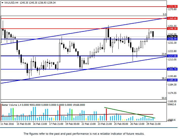 XAU/USD: ulasan dan jangkaan