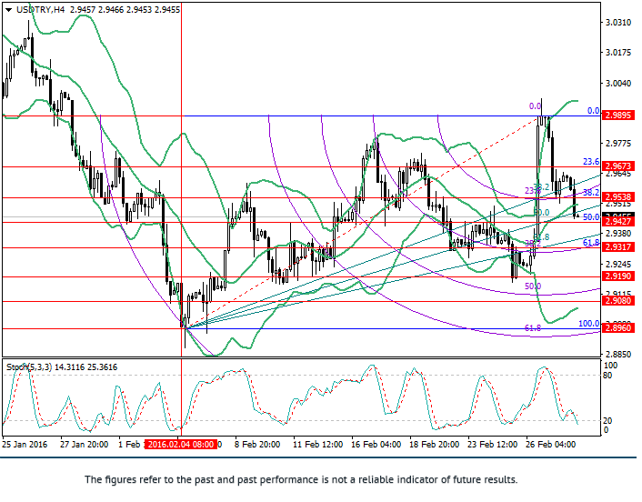 USD/TRY: analisis Fibonacci
