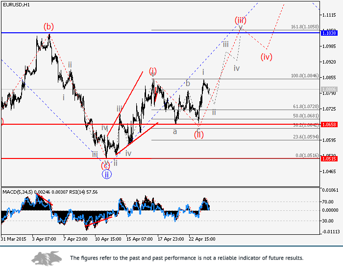 EUR/USD: wave analysis