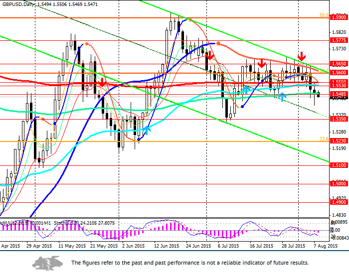 GBP/USD: employment fall and economy growth
