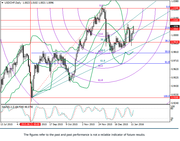 USD/CHF: Fibonacci analysis
