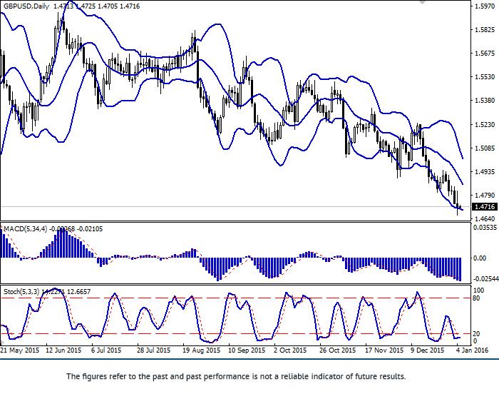 英镑/美元: 货币对持续下跌