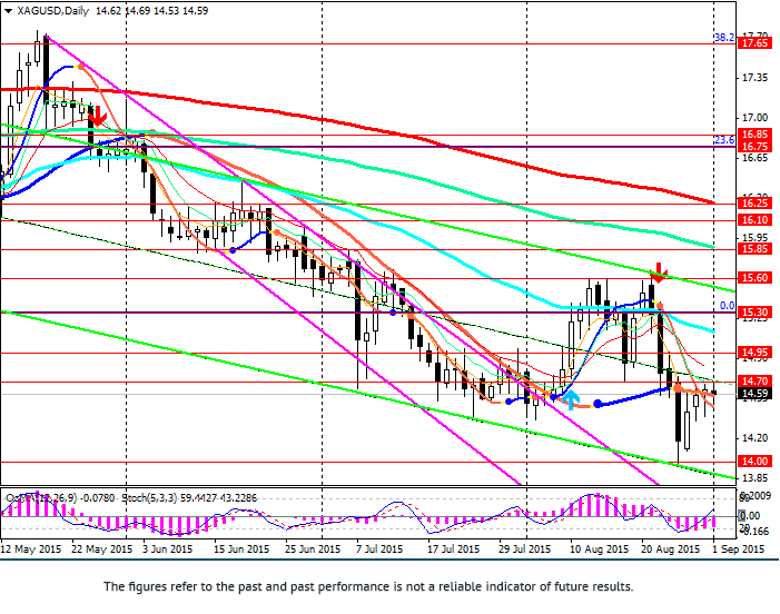 XAG/USD: silver as commodity for manufacturing