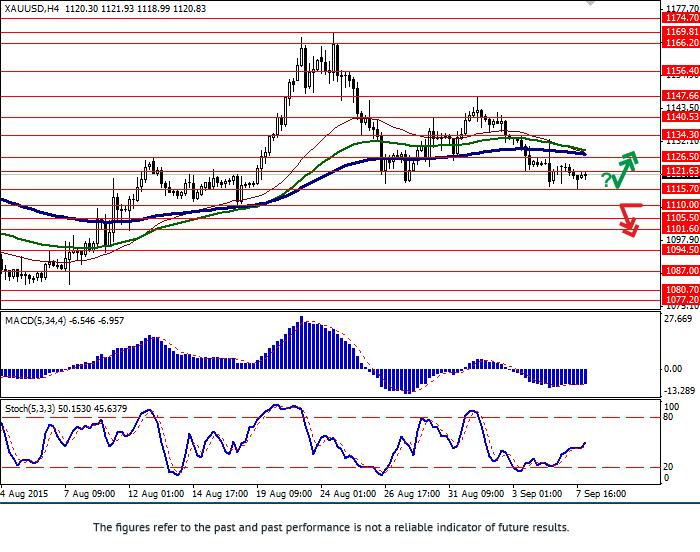 XAU/USD: decline continues