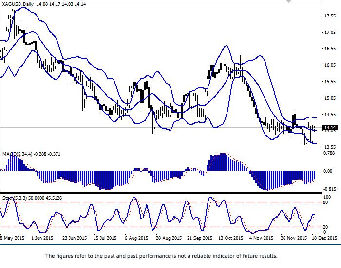 银价: 趋势平缓