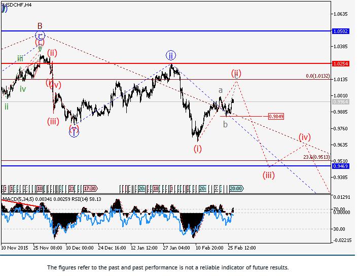USD/CHF: phân tích sóng