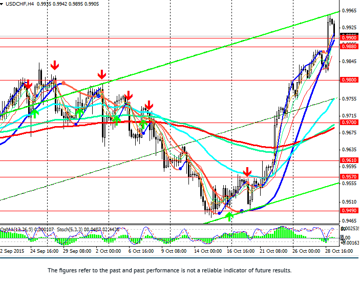 USD/CHF: correction after yesterday's growth