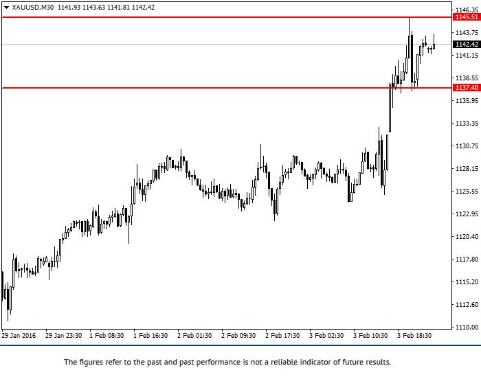 XAU/USD: phân tích tổng hợp