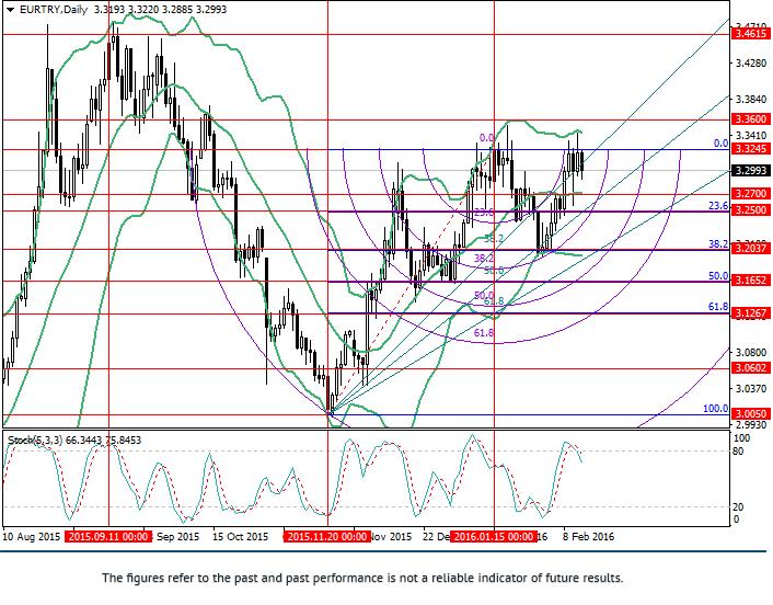EUR/TRY: phân tích theo Fibonacci
