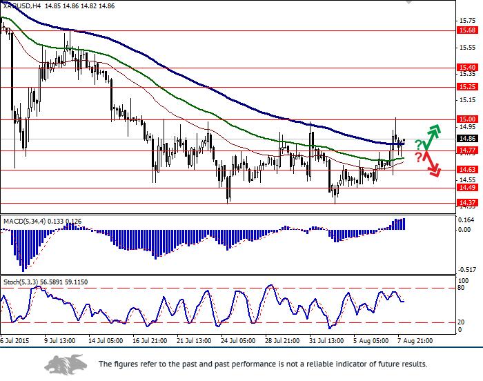 XAG/USD: dollar remains under pressure