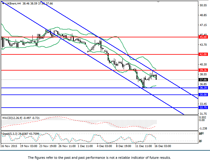 Brent: review and forecast