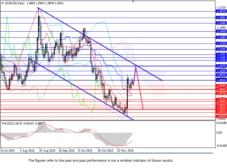 EUR/USD: upward movement not last long