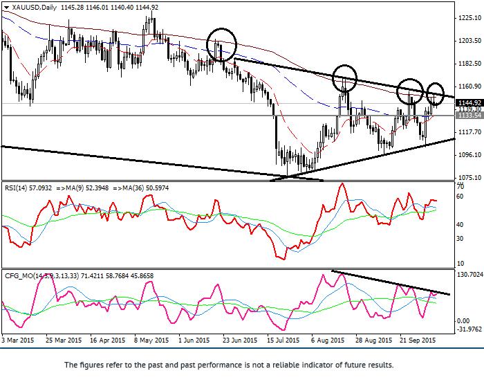 黄金/美元:技术分析