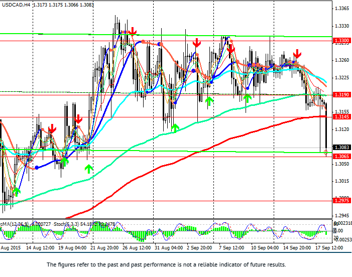 USD/CAD: review and forecast