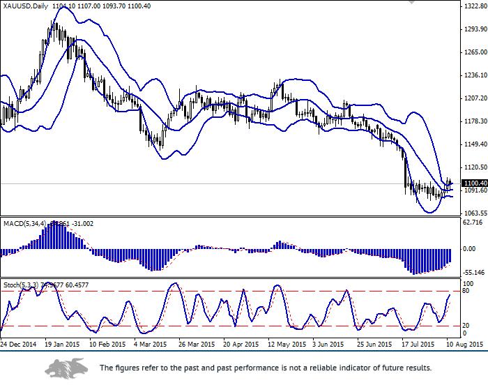 XAU/USD: gold strengthening