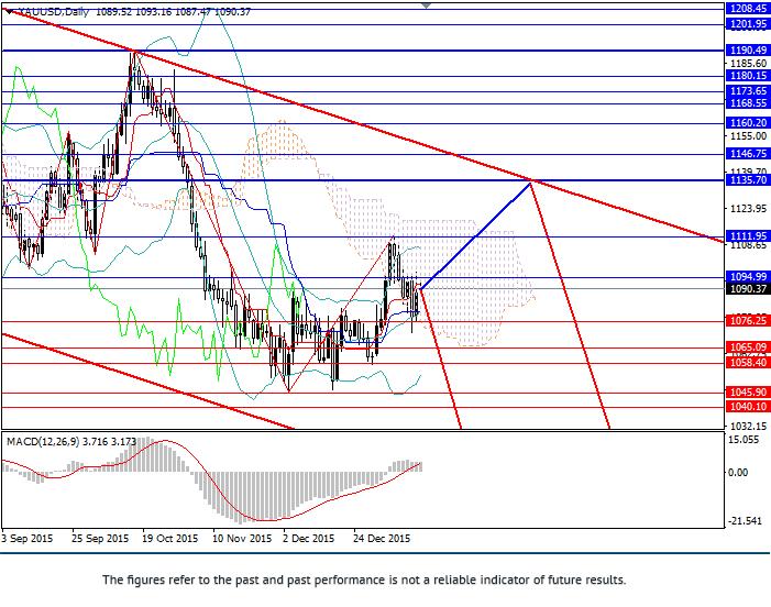 黄金/美元: 下跌趋势持续  当前趋势