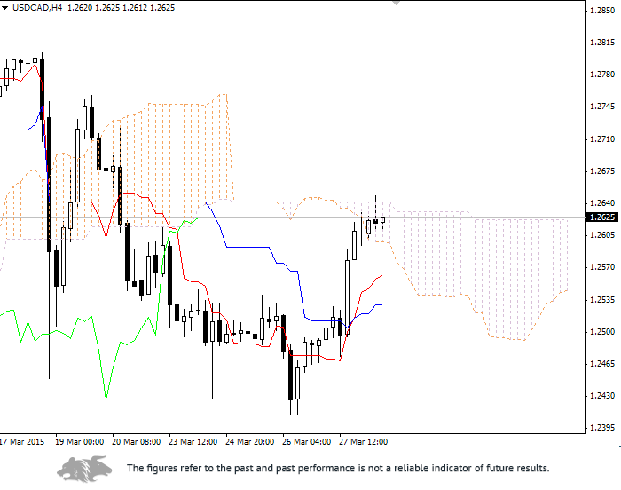 Forex: Ichimoku Clouds. Review of USD/CAD