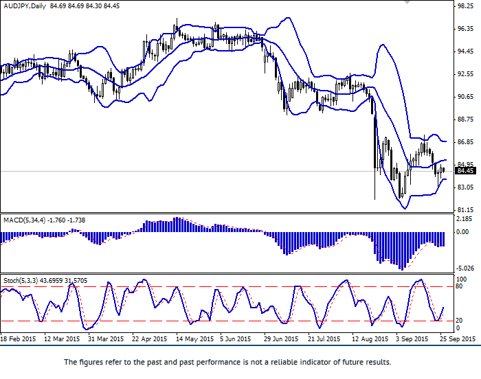 AUD/JPY: pair remain in flat