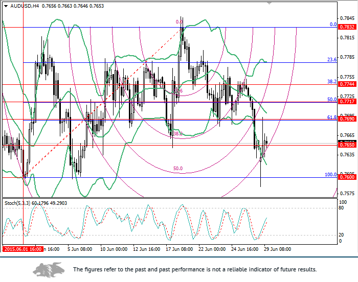AUD/USD: Fibonacci levels analysis