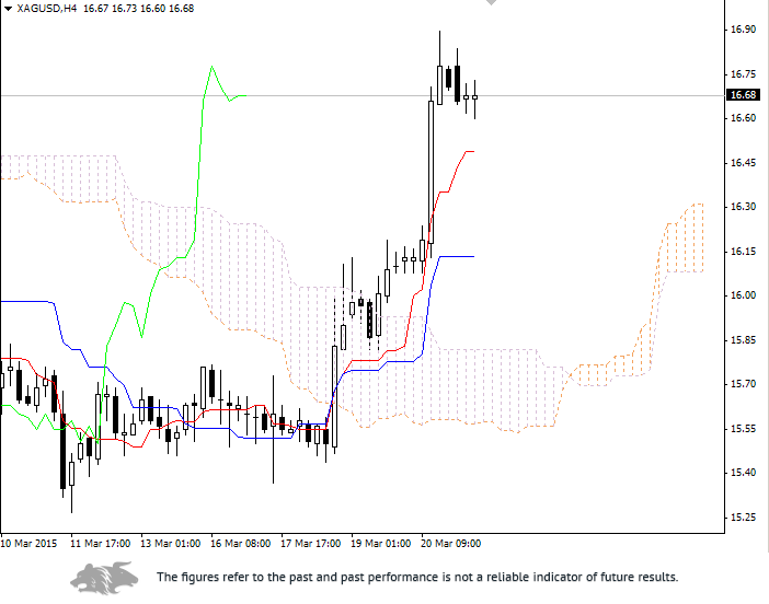 Forex: Ichimoku Clouds. Review of XAG/USD