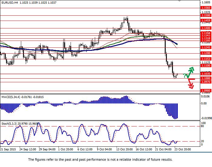 欧元/美元: 欧元保持并受到压力