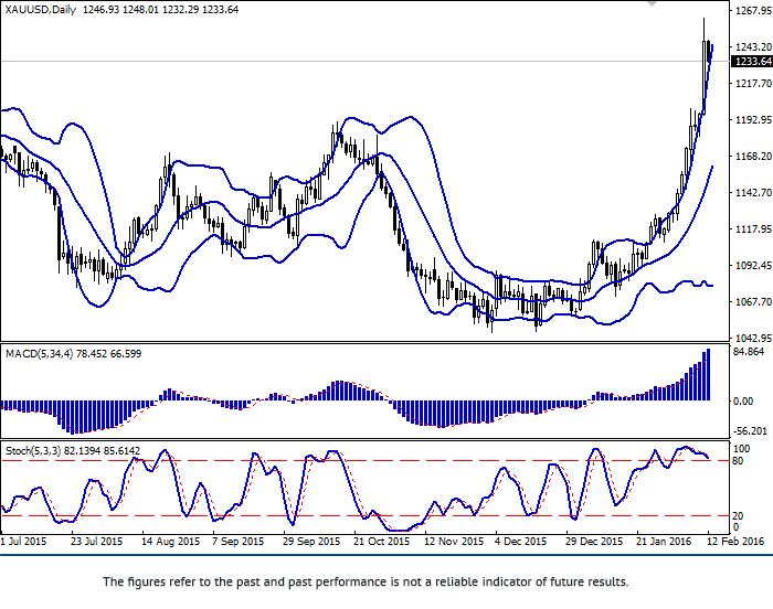 XAU/USD: vàng tiếp tục tăng