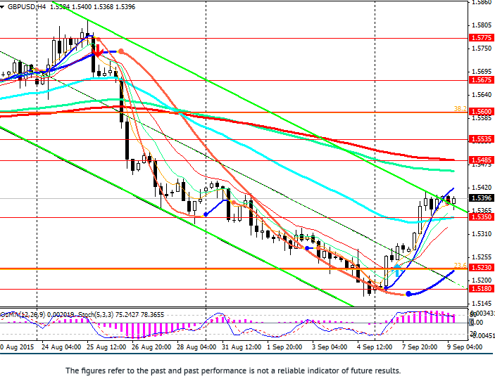GBP/USD: no changes in UK interest rate expected