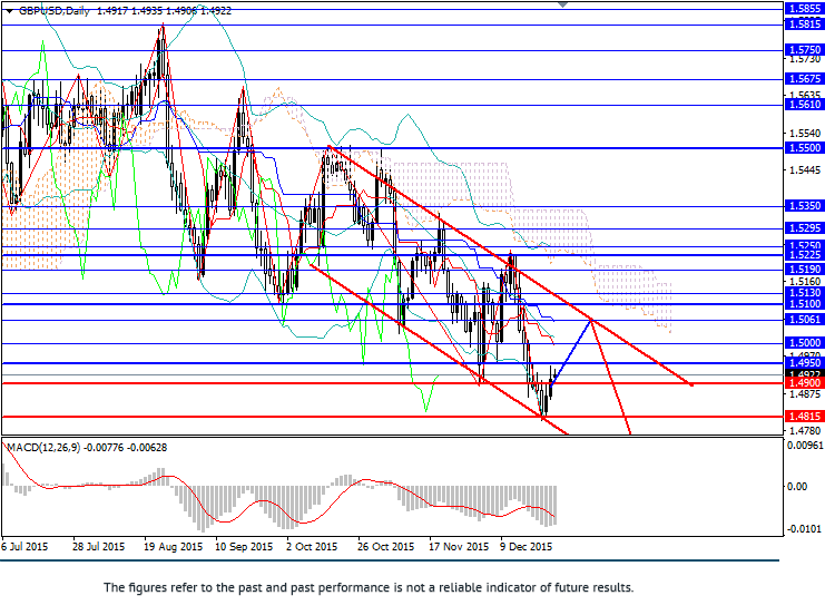 GBP/USD: short positions from upper border of range