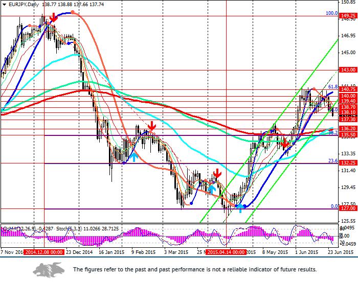 EUR/JPY: Euro is under pressure