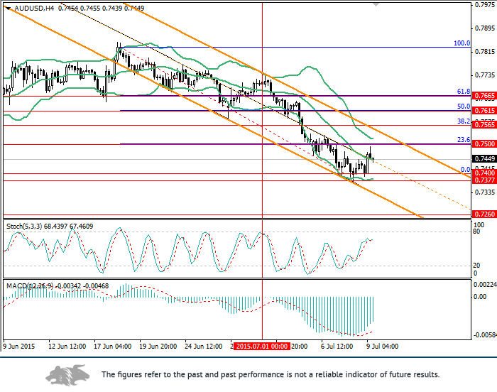AUD/USD: AUD decline is necessary