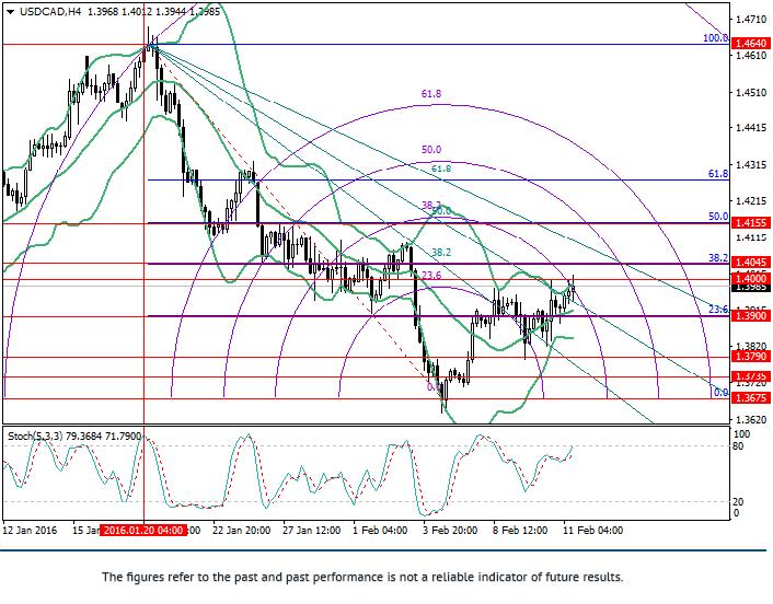 USD/CAD: การวิเคราะห์ Fibonacci