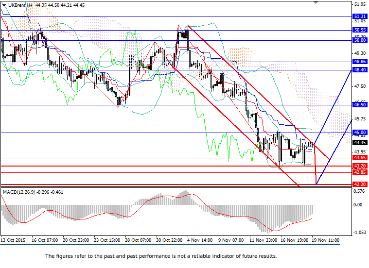 Brent: price will remain in range