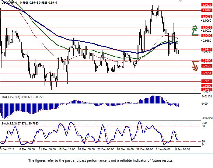 美元/瑞郎: 货币对呈水平趋势