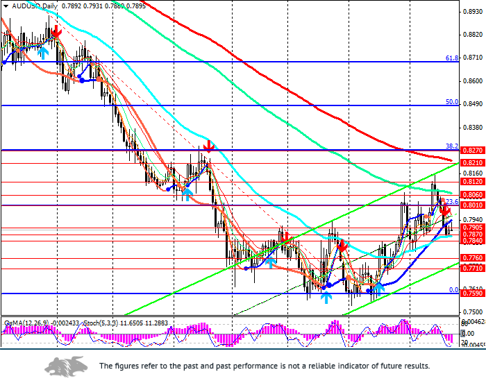 AUD/USD: in the crosshairs