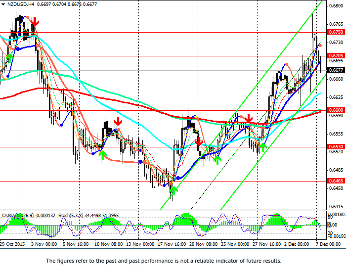 NZD/USD: decline at the beginning of the week