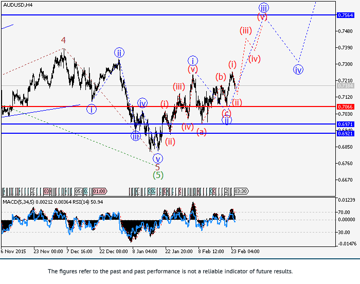AUD/USD: análisis de onda