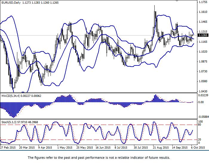 欧元/美元: 欧元恢复