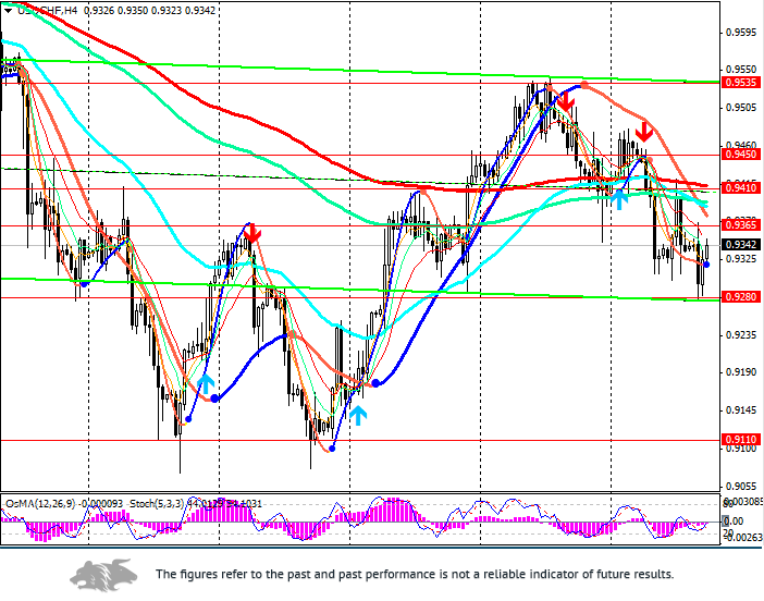 USD/CHF: in anticipation of NFPR