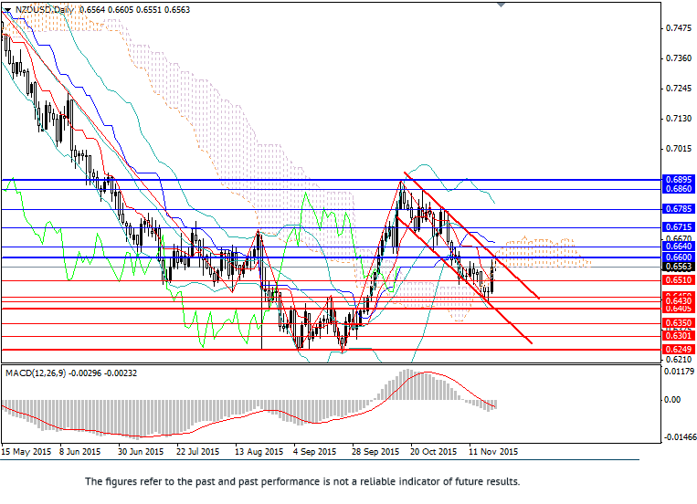 NZD/USD: fall in pair expected