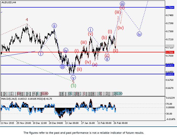 AUD/USD: phân tích sóng