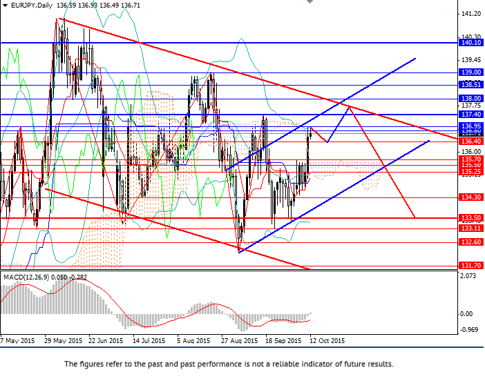EUR/JPY: sell from key resistance levels