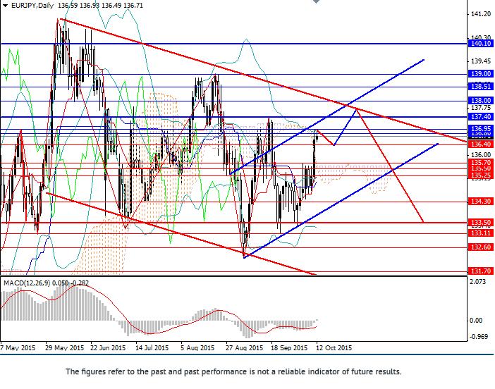 欧元/日元:建议在关键阻力位附近抛出