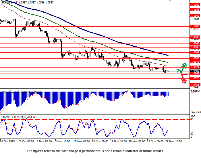 EUR/USD: pair remains under pressure